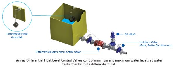 Differential Float Level Control Valve 600 series sample