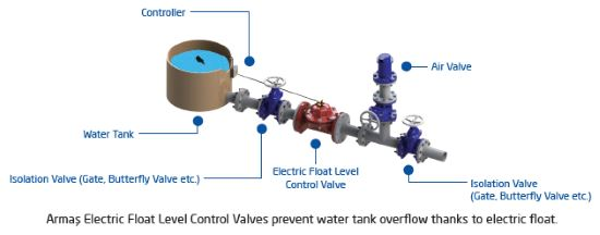 Electric float level control valve sample
