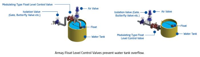float level control valve sample