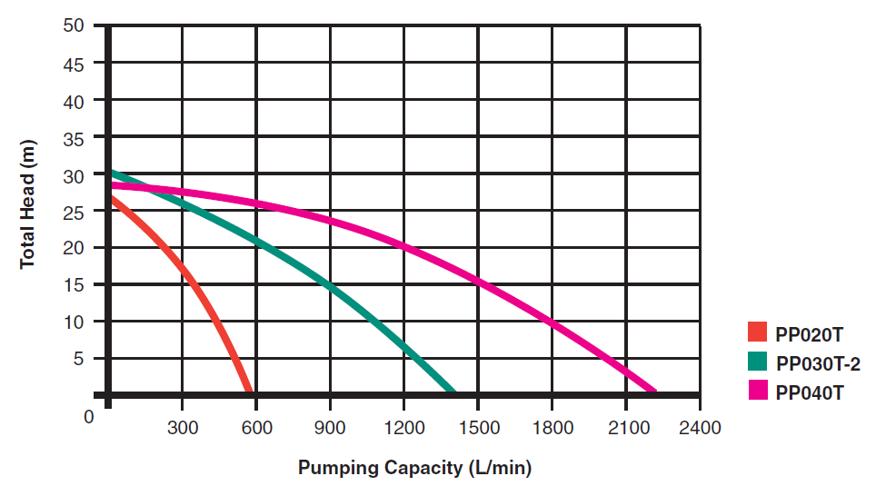 Trash Transfer Pumps Curves